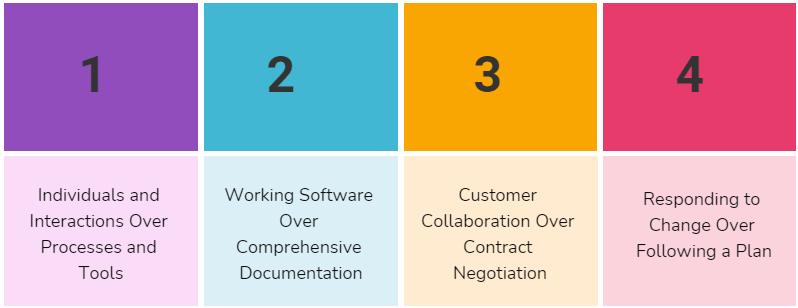 4 key values of Agile Project Management-min