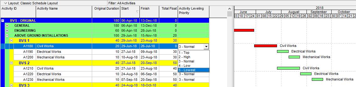 Figure 2 Activity