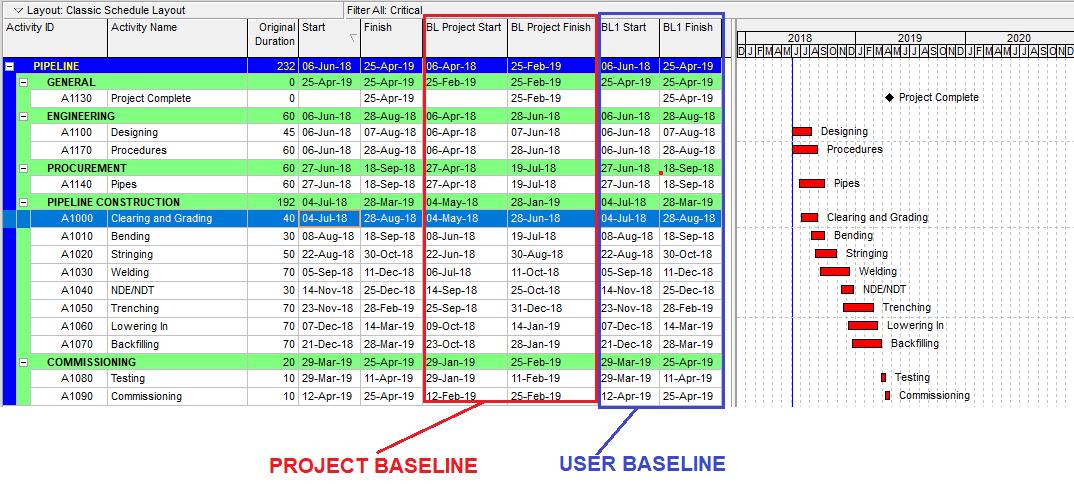 Figure 5 Baseline Dates