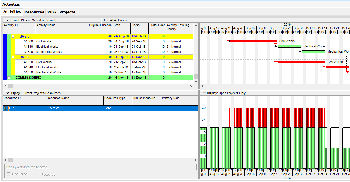 Figure 5 Resource Usage Profile