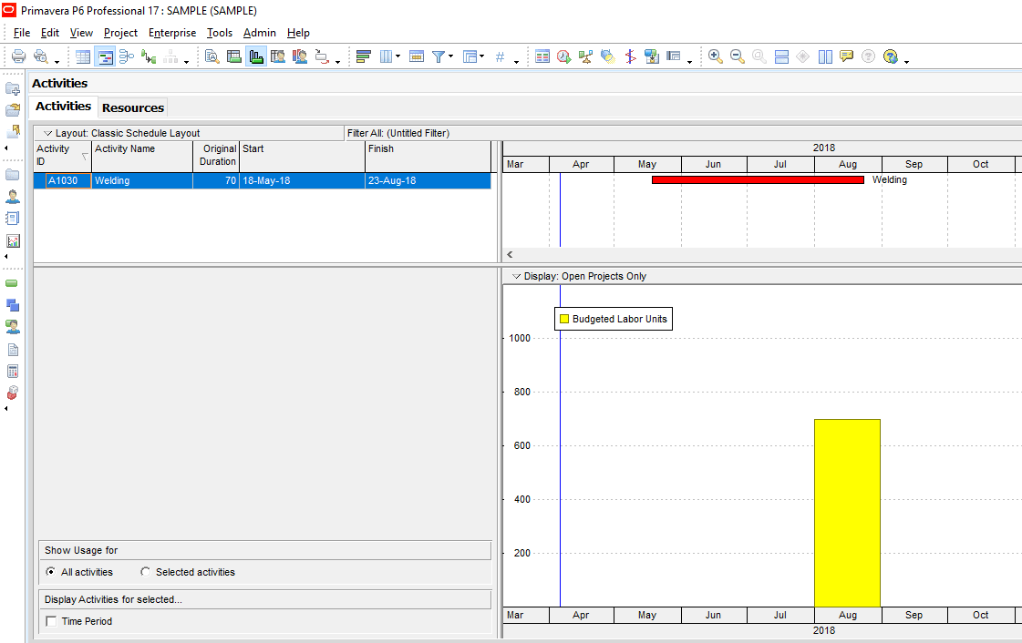 Figure 8 Resource Usage Profile
