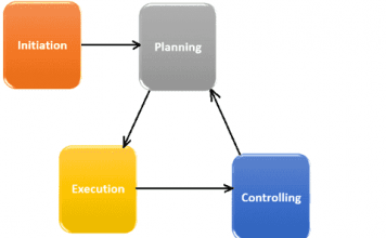 Five Project Life Cycle Phases