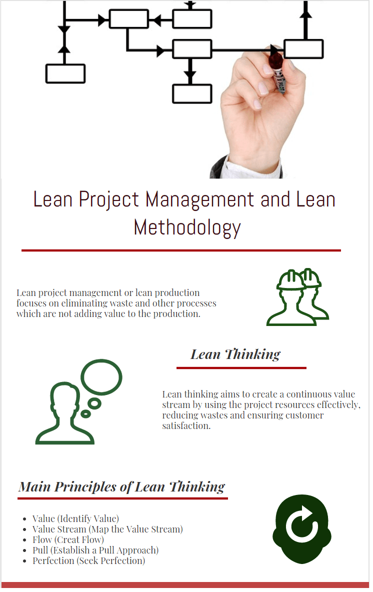 lean project management , benefits of lean project management ,lean thinking manufacturing, production and lean methodology infographic