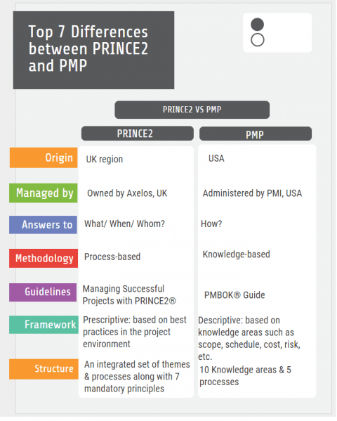 PRINCE2 vs PMP certification PRINCE2 and PMP Salary Comparison