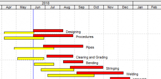 Schedule Baseline and User Baselines in Primavera P6