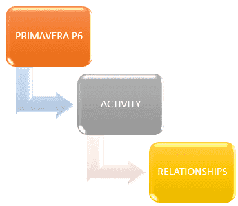 Primavera P6 Relationships