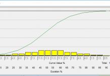 Primavera P6 Resource Curves