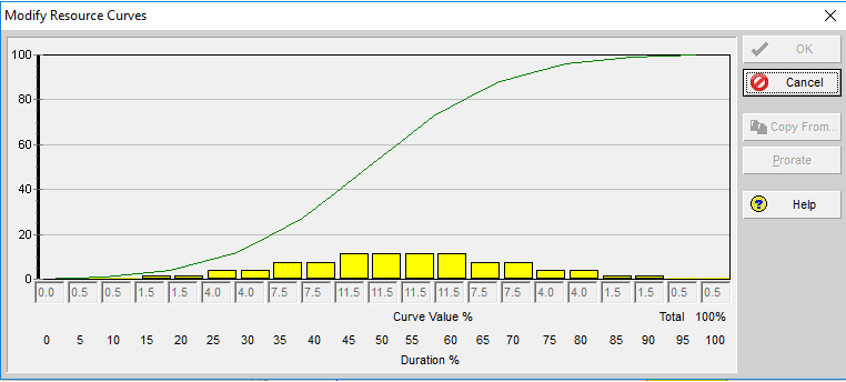 How to Generate Different Types of Resource Curves in Primavera P6