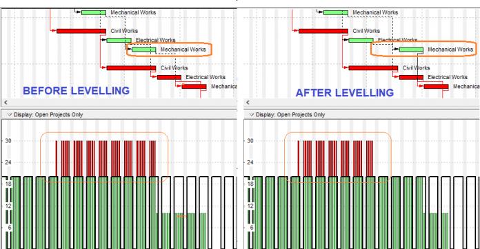 Resource Levelling Feature of Primavera P6