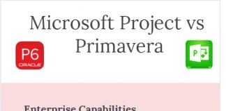 Primavera P6 and Microsoft Project comparison microsoft project vs primavera
