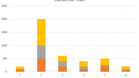 Stacked Bar Chart - What is a Stacked Bar Chart ? Primavera P6 Stacked Bar Chart & Stacked Histogram