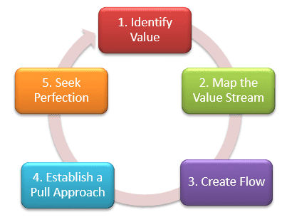 Lean Project Management - The Five Principles of Lean Thinking