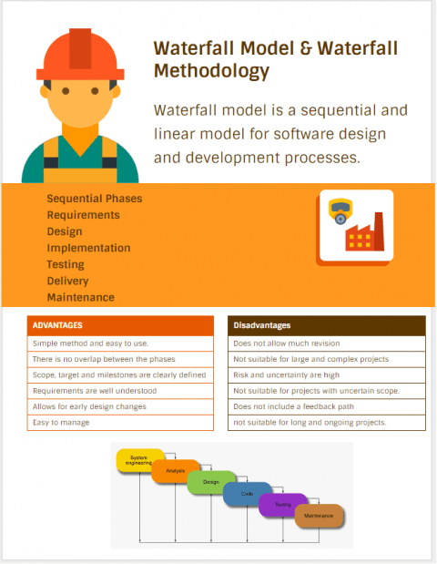 Advantages and Disadvantages of waterfall model and methodology for software design and development & waterfall model diagram infographic