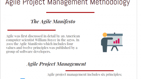 agile manifesto, principles, benefits and drawbacks of agile project management methodology