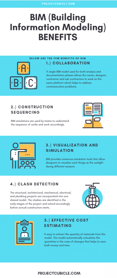benefits of BIM Building Information Modeling in construction industry for owners and contractors