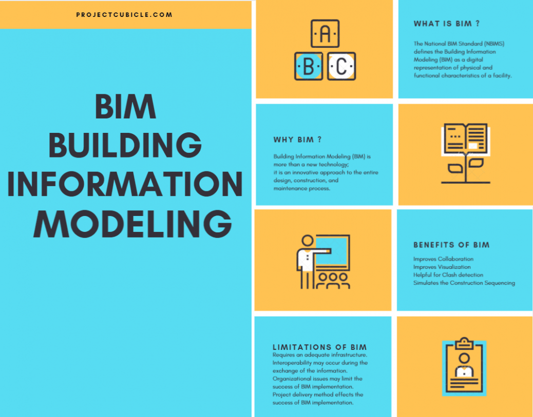 Building Information Modeling (BIM) Technology benefits, limitations, advantages, disadvantages of building information modeling technology in construction