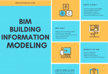 Building Information Modeling (BIM) Technology