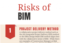 bim technology & risks of bim