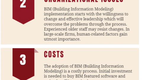 risks and challenges of implementing BIM Building information modeling