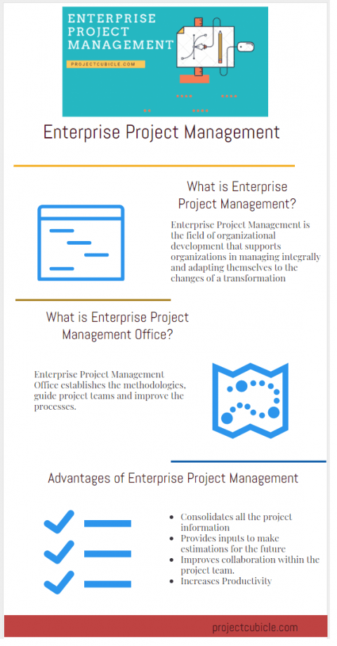 Enterprise Project Management Software Office Methodology System