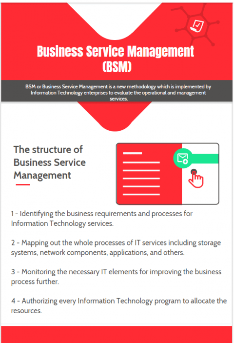 Business Service Management methodology best practices infographic
