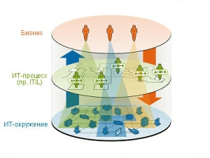 The structure of Business Service Management