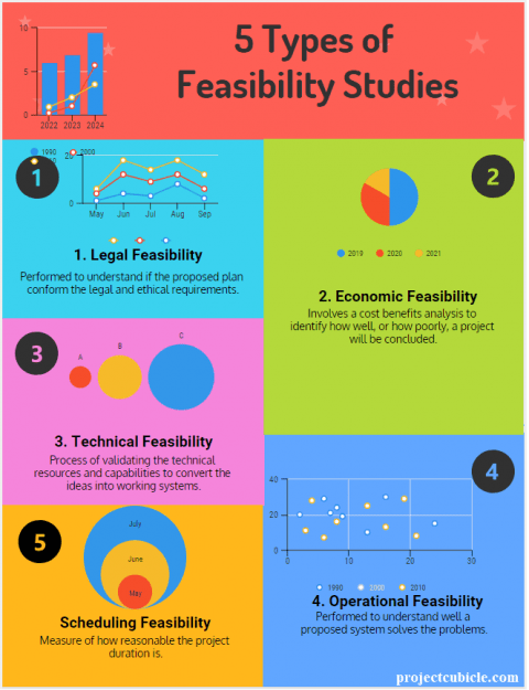 Types of Feasibility Study Report in Project Management & Benefits of Feasibility Study