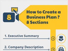 What is a Business Plan, How to Create a Business Plan