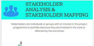 Stakeholder Mapping & Stakeholder Management Stakeholder Analysis infographic