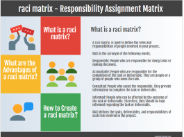 raci matrix - Responsibility Assignment Matrix (RACI Chart)