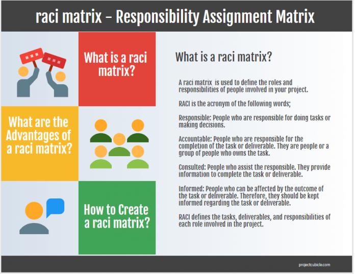 raci matrix - Responsibility Assignment Matrix (RACI Chart)