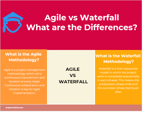 Similarities and Differences Agile vs Waterfall project management methodologies, agile vs waterfall comparison table