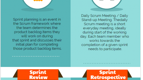What are the four Scrum Ceremonies Scrum Roles