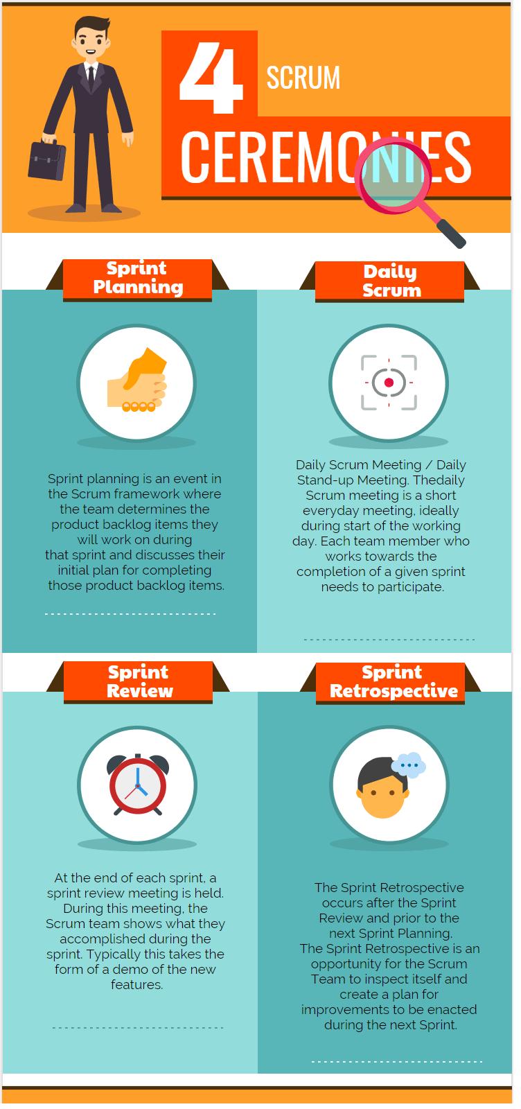 What are the four Scrum Ceremonies Scrum Roles