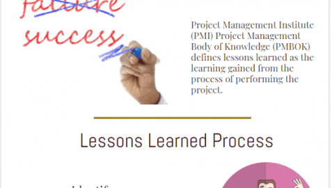 learned processes and reports and sessionsin Project Management