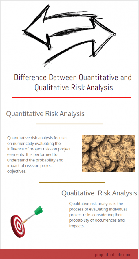 Difference Between Quantitative and Qualitative Risk Analysis