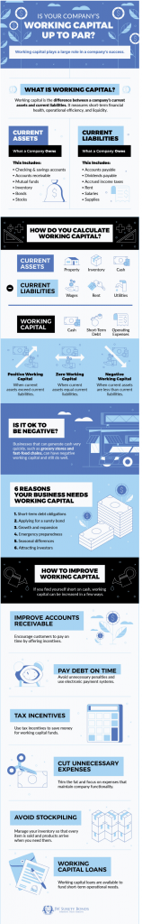 Negative working capital, Working Capital A Complete Guide formula