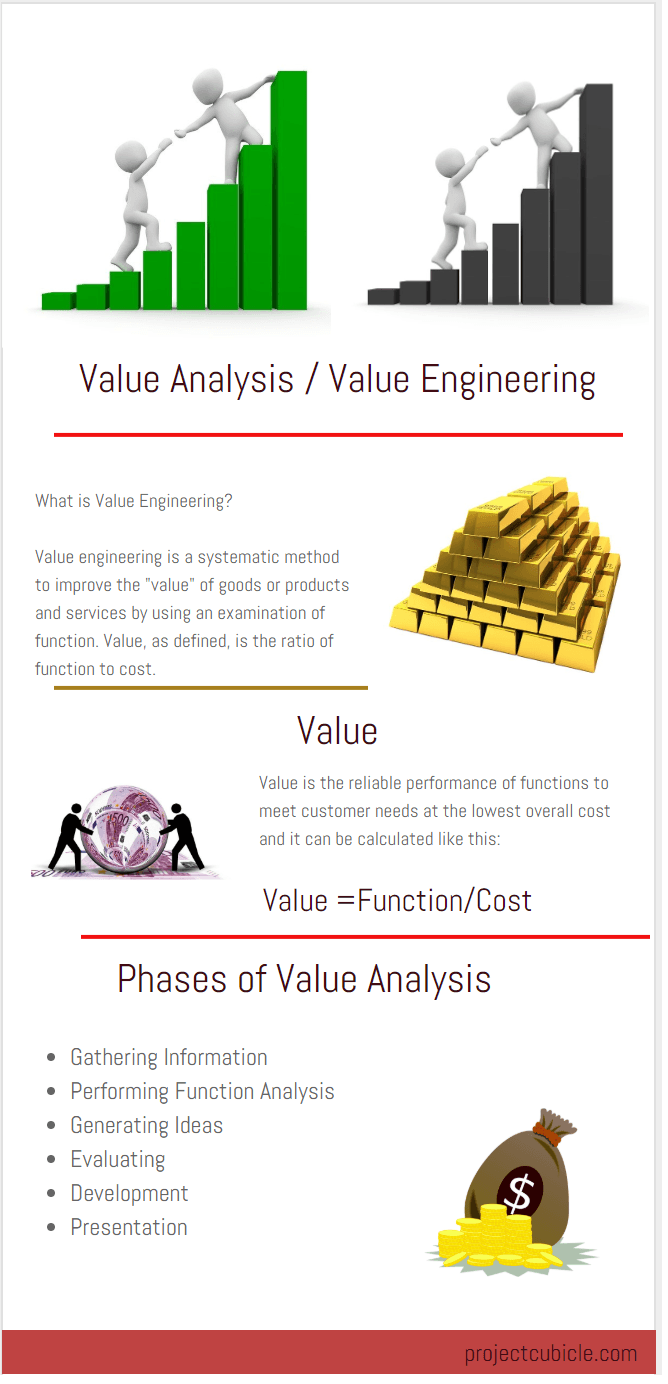 value analysis engineering methodology