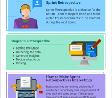 Sprint Retrospectives in Scrum | Stages and Techniques