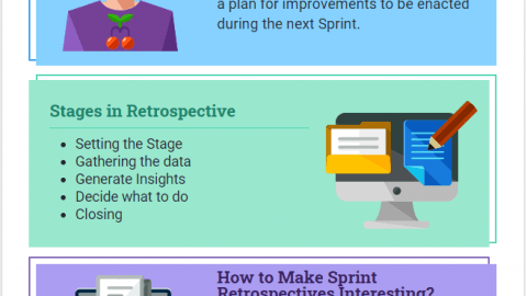 Sprint Retrospectives in Scrum Stages and Techniques