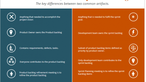 product backlog vs sprint backlog infographic