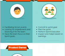 What is a Scrum Team? Structure and Roles