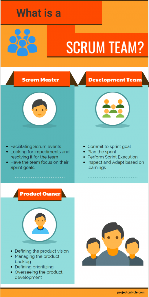what is a scrum team roles and characteristics