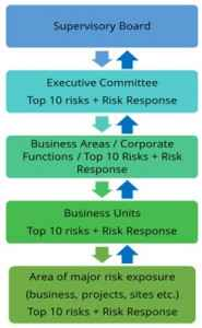 Risk Escalation Reporting & Governance