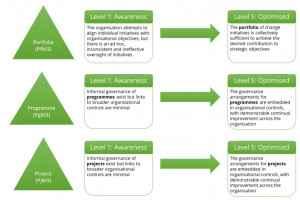 p3m3 project programme portfolio