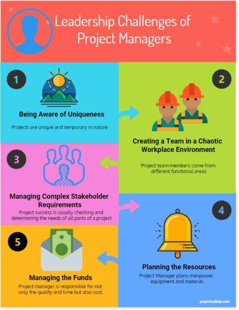 Understanding the Role of Project Manager