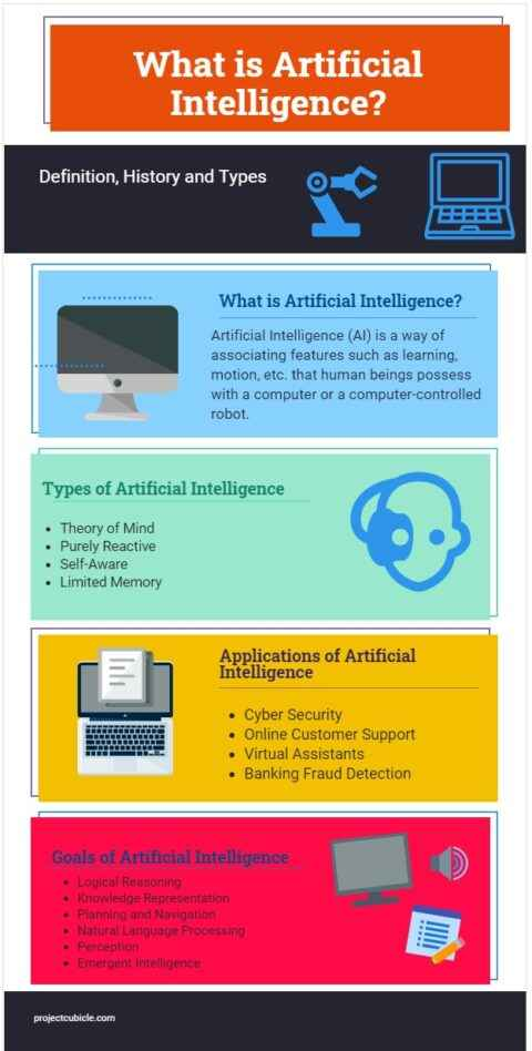 What is Artificial Intelligence Definition History and Types