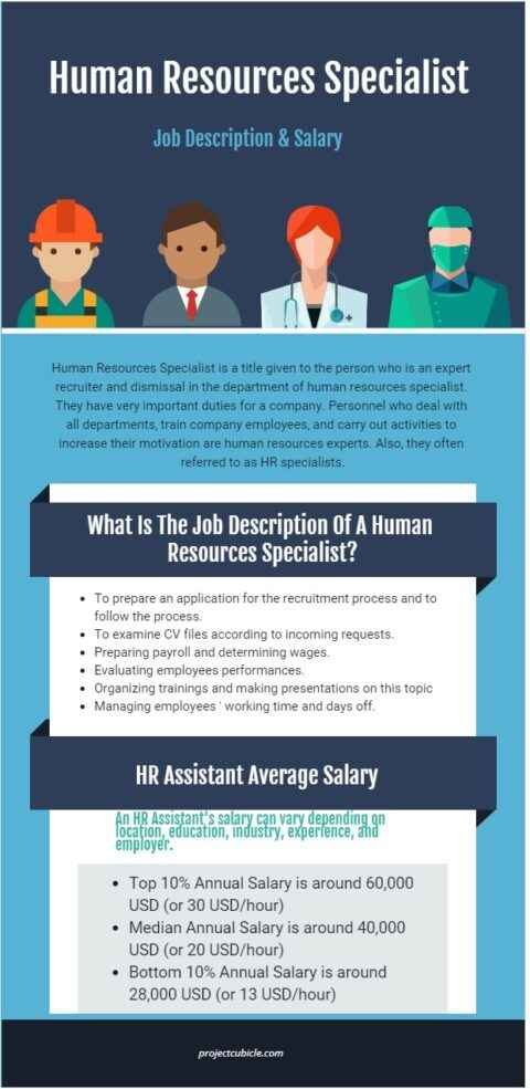 Human Resources Specialist Job Description & Salary