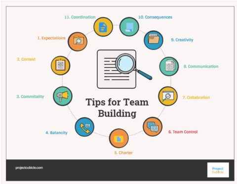 Tips for Team Building in the workplace