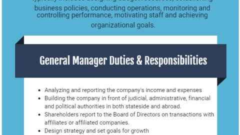 What Does a General Manager Do Role Responsibilities